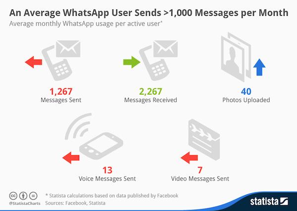 chartoftheday_1938_Monthly_WhatsApp_Usage_per_User_n